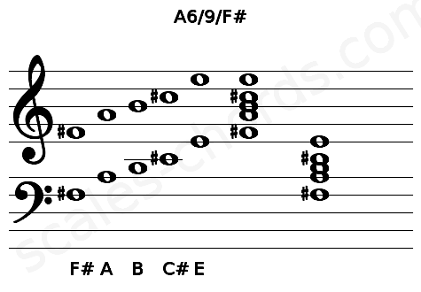 Musical staff for the A6/9/F# chord