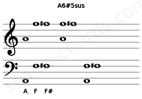 Musical staff for the A6#5sus chord