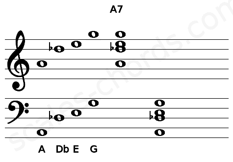Musical staff for the A7 chord