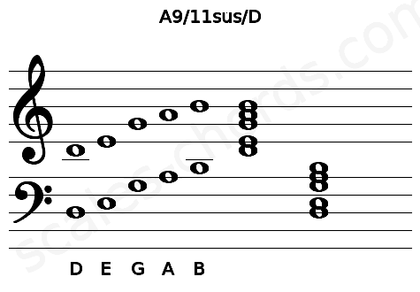 Musical staff for the A9/11sus/D chord