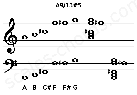 Musical staff for the A9/13#5 chord