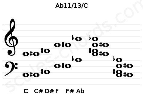 Musical staff for the Ab11/13/C chord