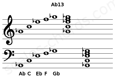 Musical staff for the Ab13 chord
