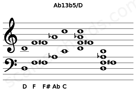 Musical staff for the Ab13b5/D chord