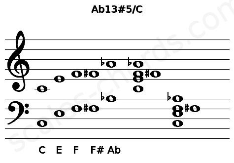 Musical staff for the Ab13#5/C chord