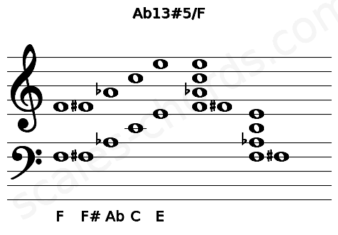 Musical staff for the Ab13#5/F chord