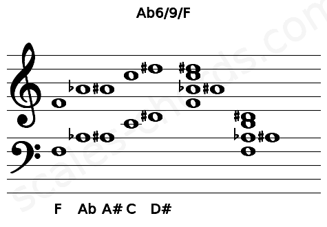 Musical staff for the Ab6/9/F chord