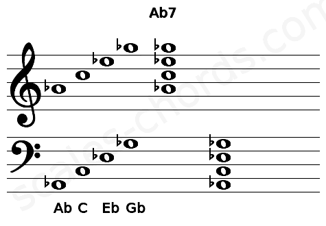 Musical staff for the Ab7 chord