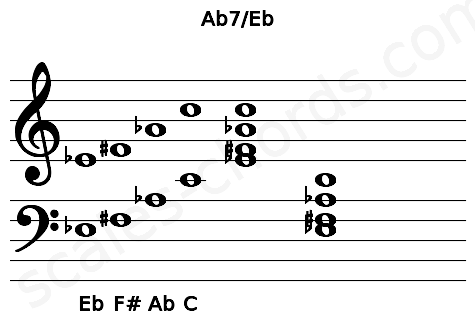 Musical staff for the Ab7/Eb chord