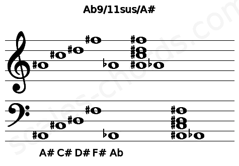 Musical staff for the Ab9/11sus/A# chord