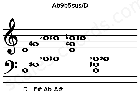 Musical staff for the Ab9b5sus/D chord