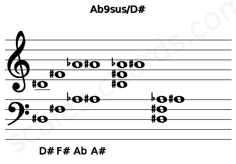Musical staff for the Ab9sus/D# chord