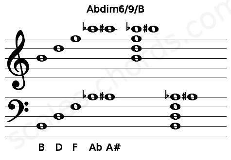 Musical staff for the Abdim6/9/B chord