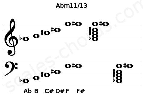 Musical staff for the Abm11/13 chord