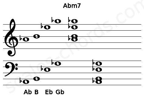 Musical staff for the Abm7 chord