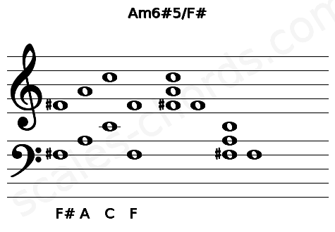 Musical staff for the Am6#5/F# chord