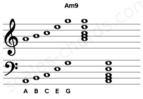 Musical staff for the Am9 chord