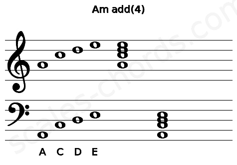 Musical staff for the Am add(4) chord