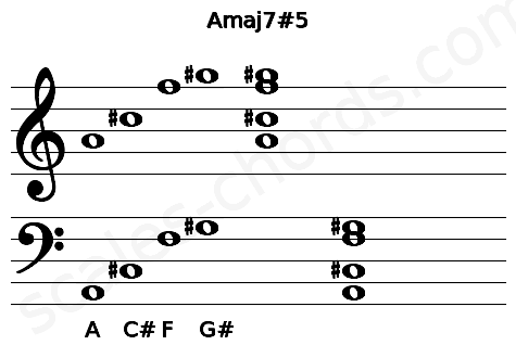 Musical staff for the Amaj7#5 chord