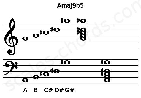 Musical staff for the Amaj9b5 chord