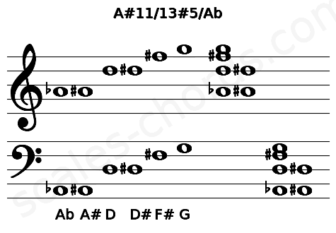 Musical staff for the A#11/13#5/Ab chord
