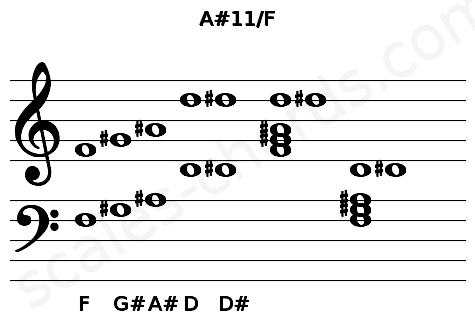 Musical staff for the A#11/F chord