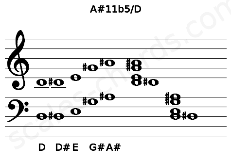 Musical staff for the A#11b5/D chord