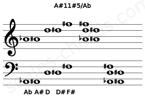 Musical staff for the A#11#5/Ab chord