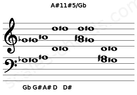 Musical staff for the A#11#5/Gb chord