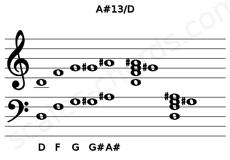 Musical staff for the A#13/D chord