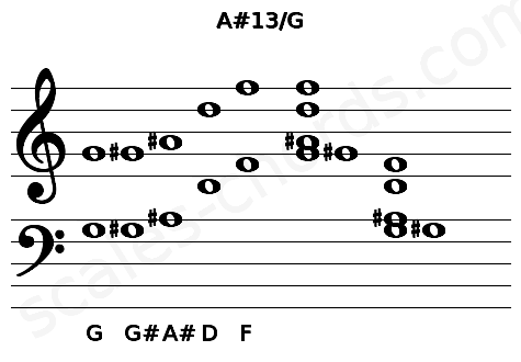 Musical staff for the A#13/G chord