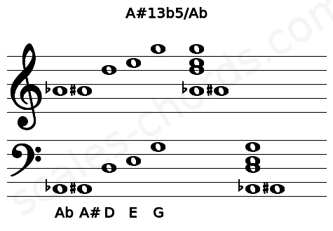 Musical staff for the A#13b5/Ab chord
