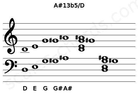 Musical staff for the A#13b5/D chord