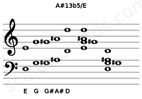 Musical staff for the A#13b5/E chord