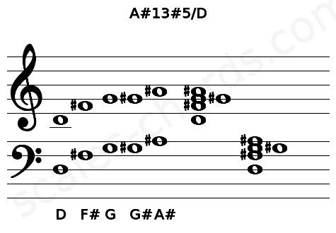 Musical staff for the A#13#5/D chord