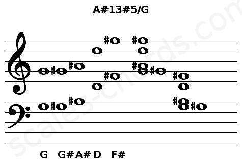 Musical staff for the A#13#5/G chord