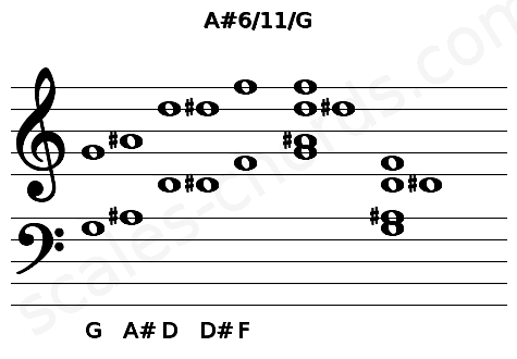 Musical staff for the A#6/11/G chord
