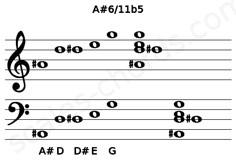 Musical staff for the A#6/11b5 chord