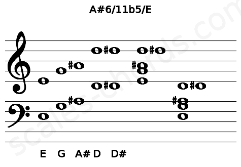Musical staff for the A#6/11b5/E chord