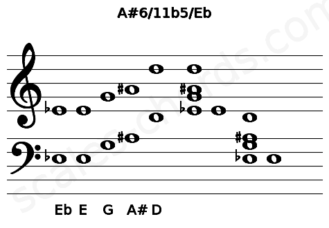 Musical staff for the A#6/11b5/Eb chord