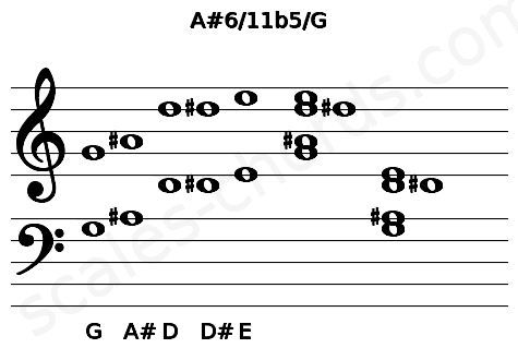 Musical staff for the A#6/11b5/G chord