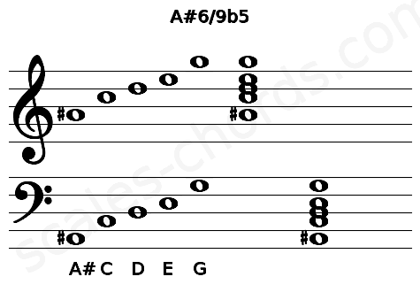 Musical staff for the A#6/9b5 chord