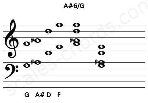 Musical staff for the A#6/G chord