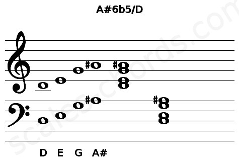 Musical staff for the A#6b5/D chord