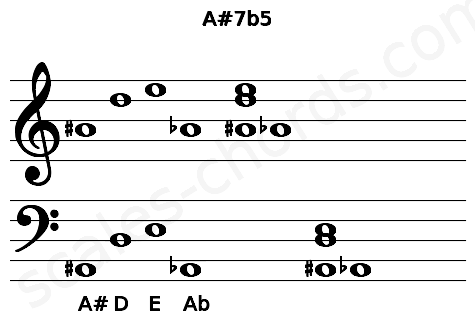 Musical staff for the A#7b5 chord