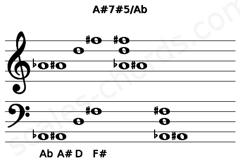 Musical staff for the A#7#5/Ab chord