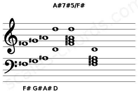 Musical staff for the A#7#5/F# chord