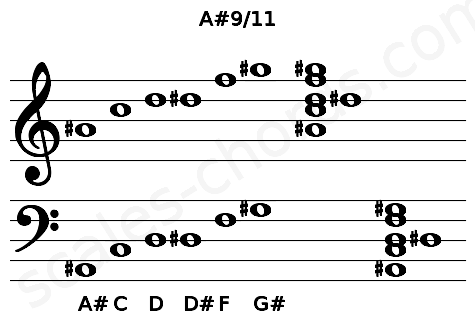 Musical staff for the A#9/11 chord