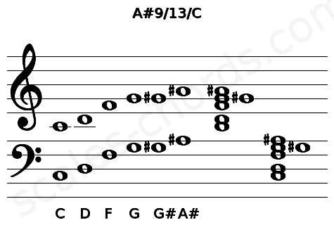 Musical staff for the A#9/13/C chord
