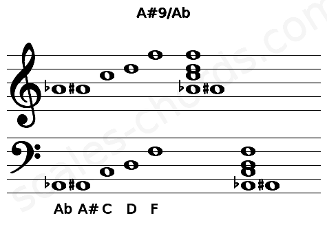 Musical staff for the A#9/Ab chord